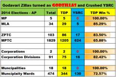 2014Elections GodavariZilla GodZilla